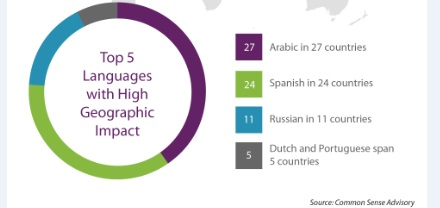 Top languages with high geographic impact are Arabic, Spanish, Russian, Dutch, and Portuguese