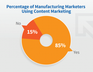Percentage of manufacturing marketers using content marketing. 15% answer no, 85% answer yes