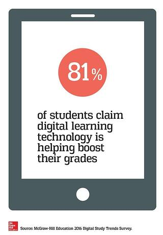 81% of students claim digital learning technology is helping boost their grades