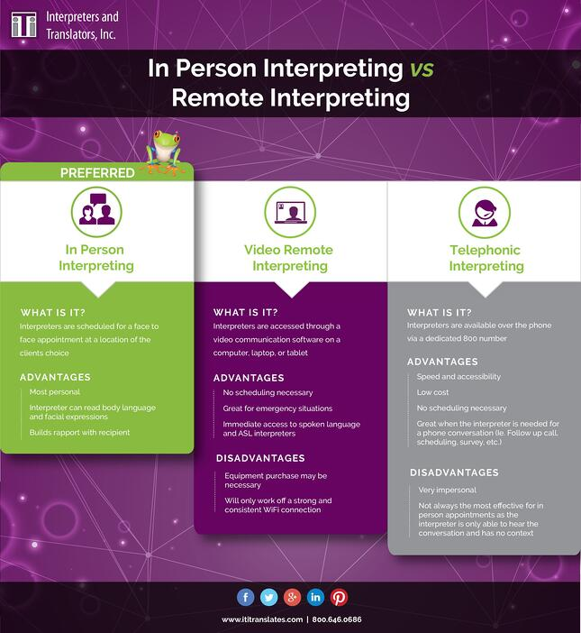 infographic comparing In person interpreting vs telephone and video interpreter services