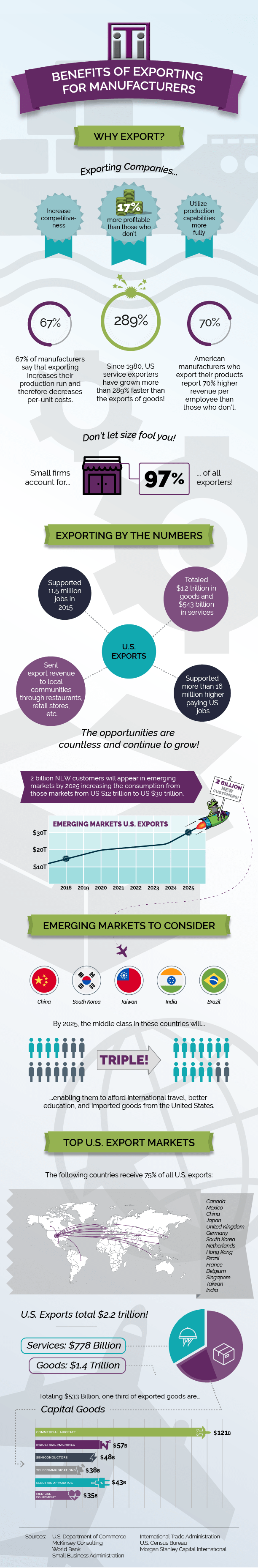 Infographic on the Benefits of Exporting in Manufacturing