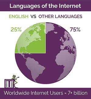 Number of Internet Users. 25% English vs 75% other languages. Worldwide internet users is 7+ billion