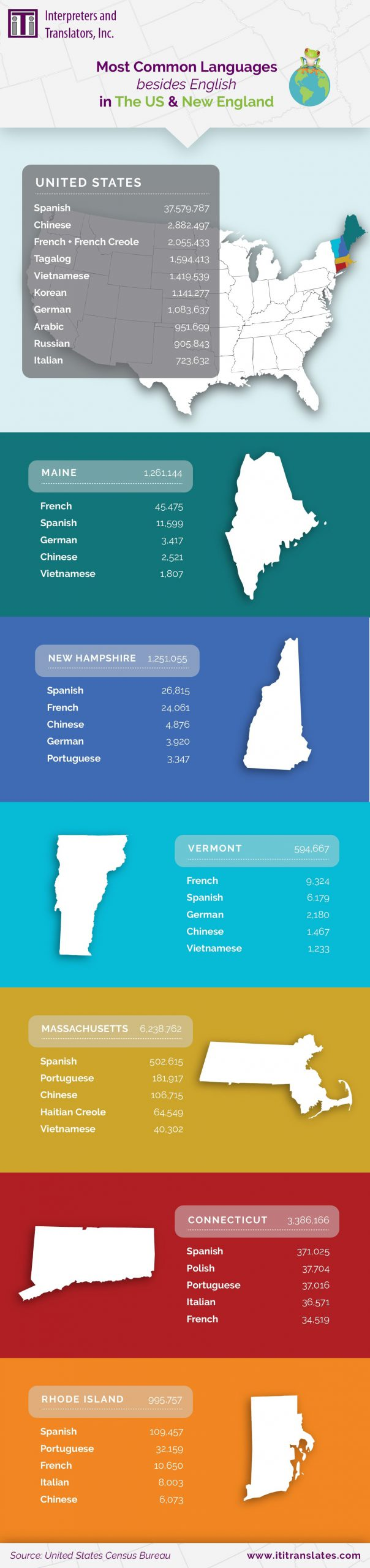 Infographic on the most common languages besides English in the US and New England