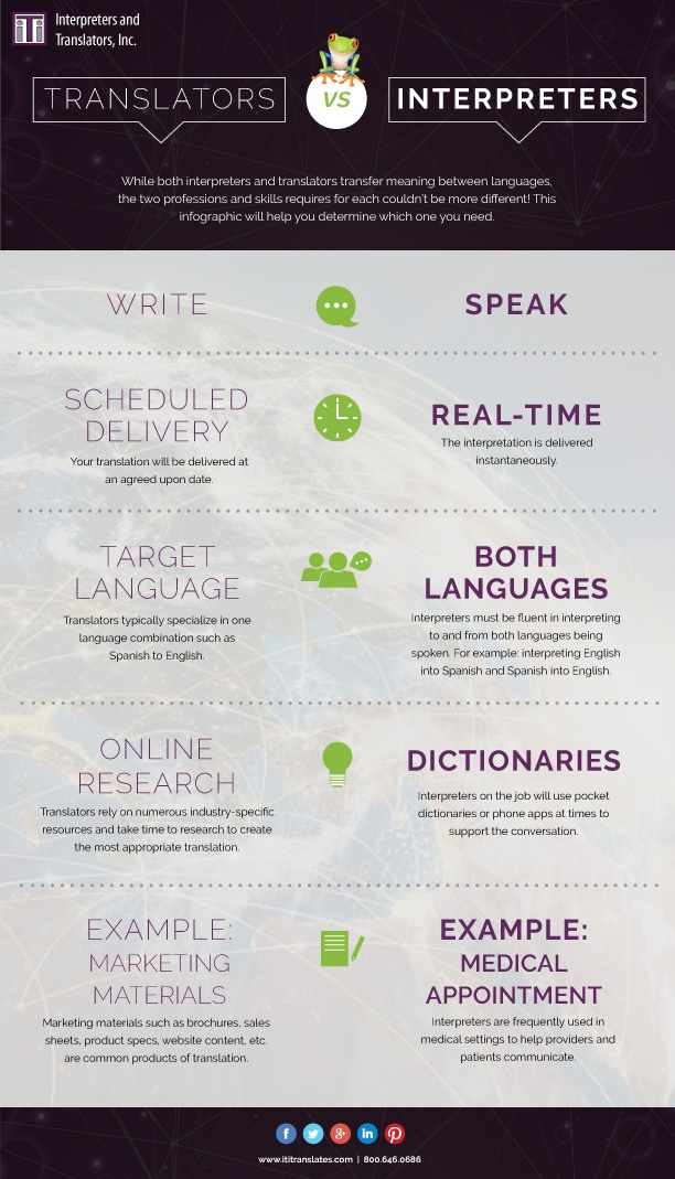 Difference between interpreters and translators infographic