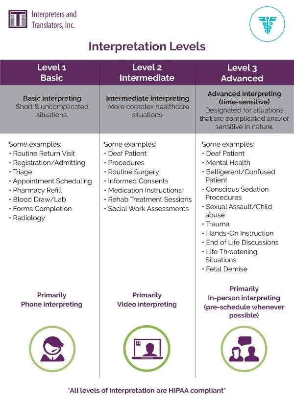 Interpretation Levels Chart