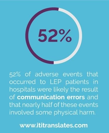 Language access in healthcare systems statistic