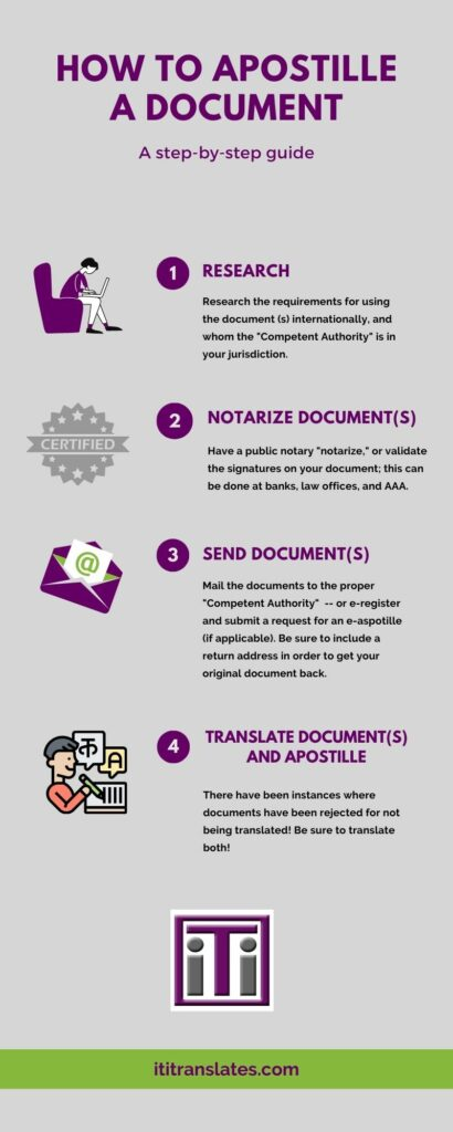 how to apostille a document
