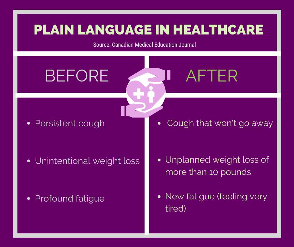 plain language in healthcare